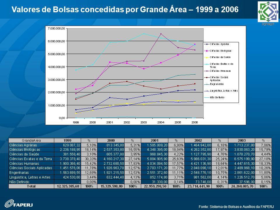 Valores de Bolsas concedidas por Grande Área – 1999 a 2006