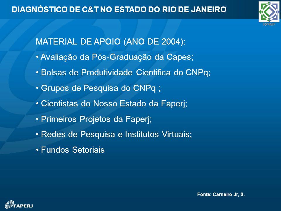 MATERIAL DE APOIO (ANO DE 2004): Avaliação da Pós-Graduação da Capes;