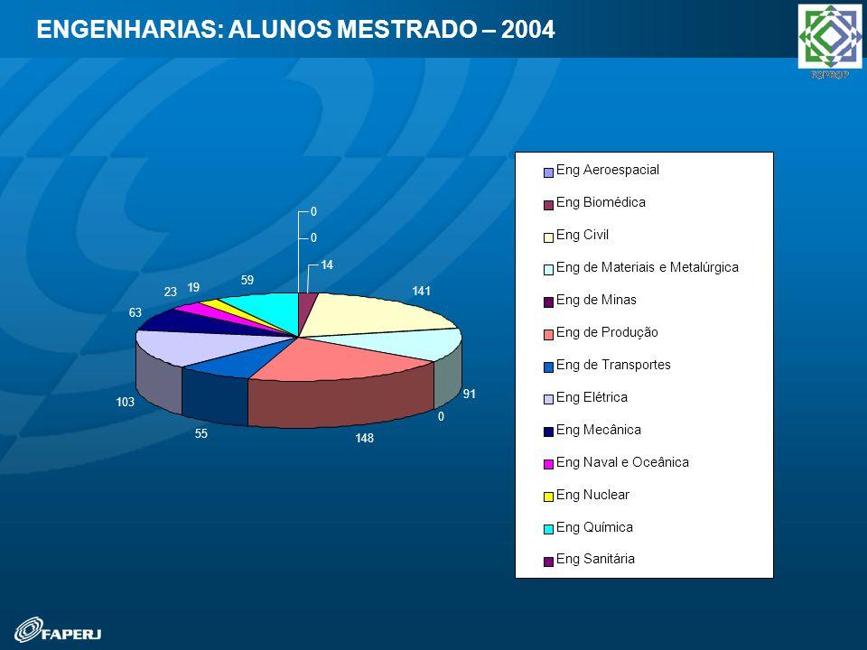 ENGENHARIAS: ALUNOS MESTRADO – 2004