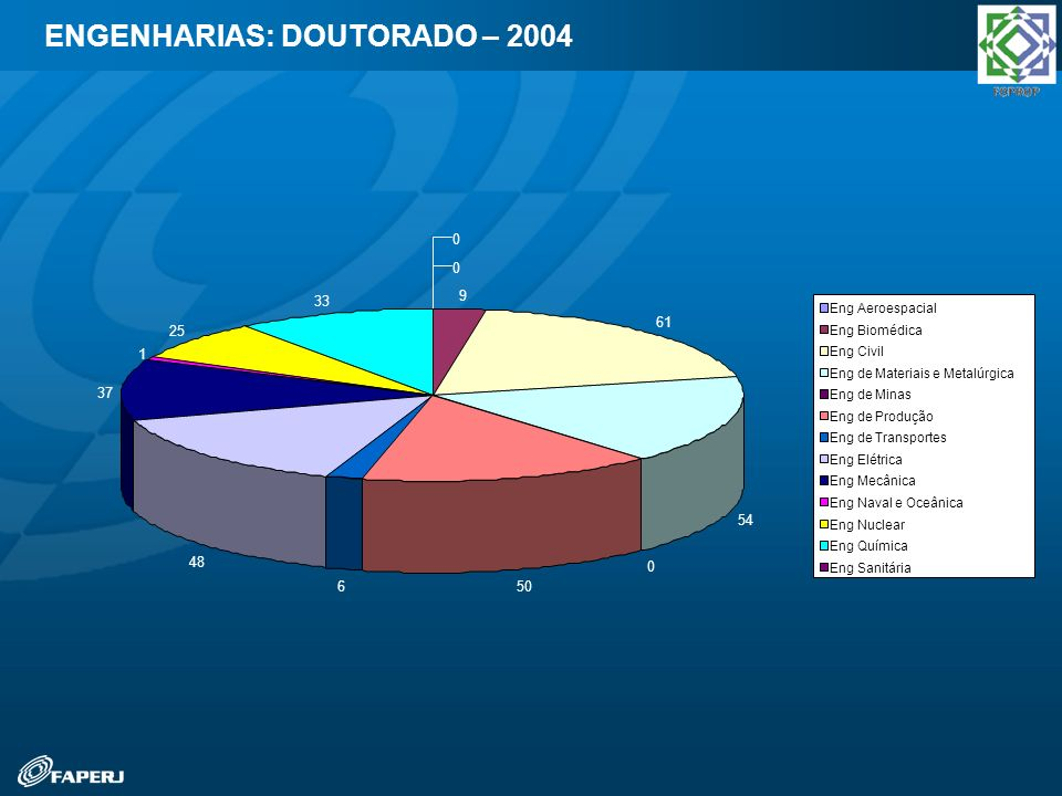 ENGENHARIAS: DOUTORADO – 2004