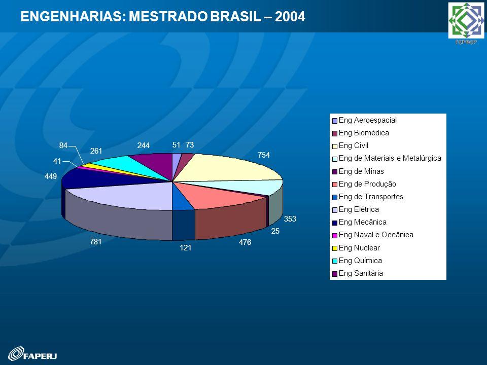 ENGENHARIAS: MESTRADO BRASIL – 2004