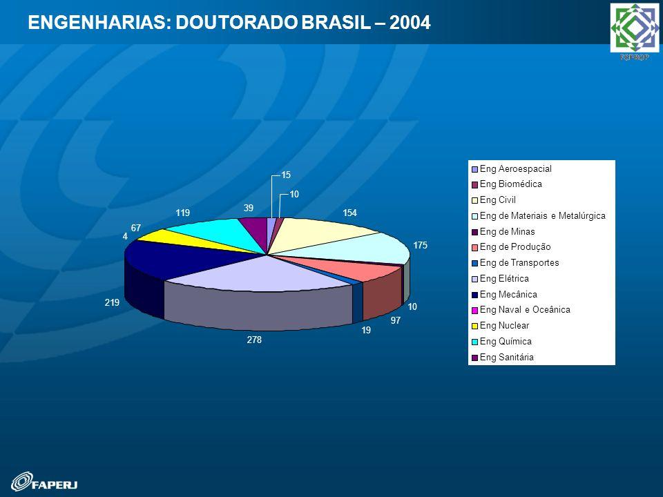 ENGENHARIAS: DOUTORADO BRASIL – 2004