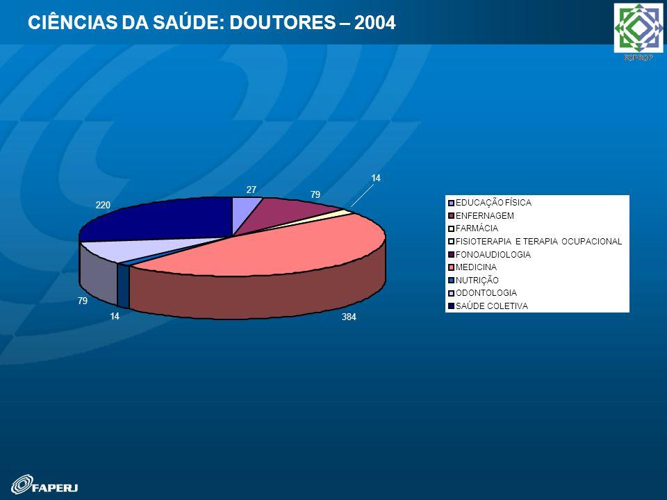 CIÊNCIAS DA SAÚDE: DOUTORES – 2004