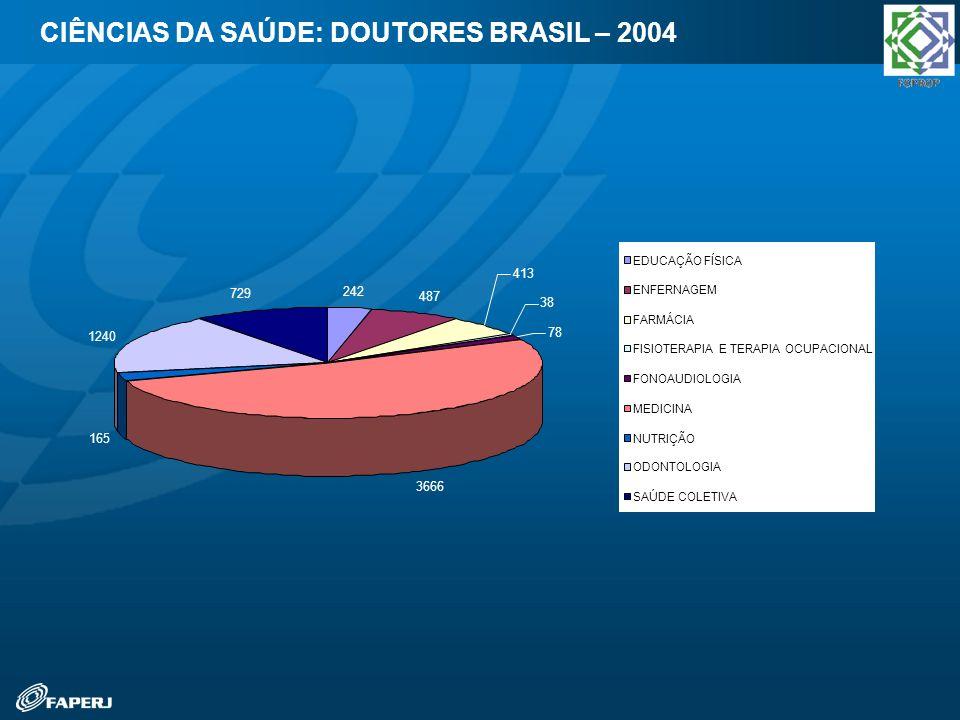 CIÊNCIAS DA SAÚDE: DOUTORES BRASIL – 2004