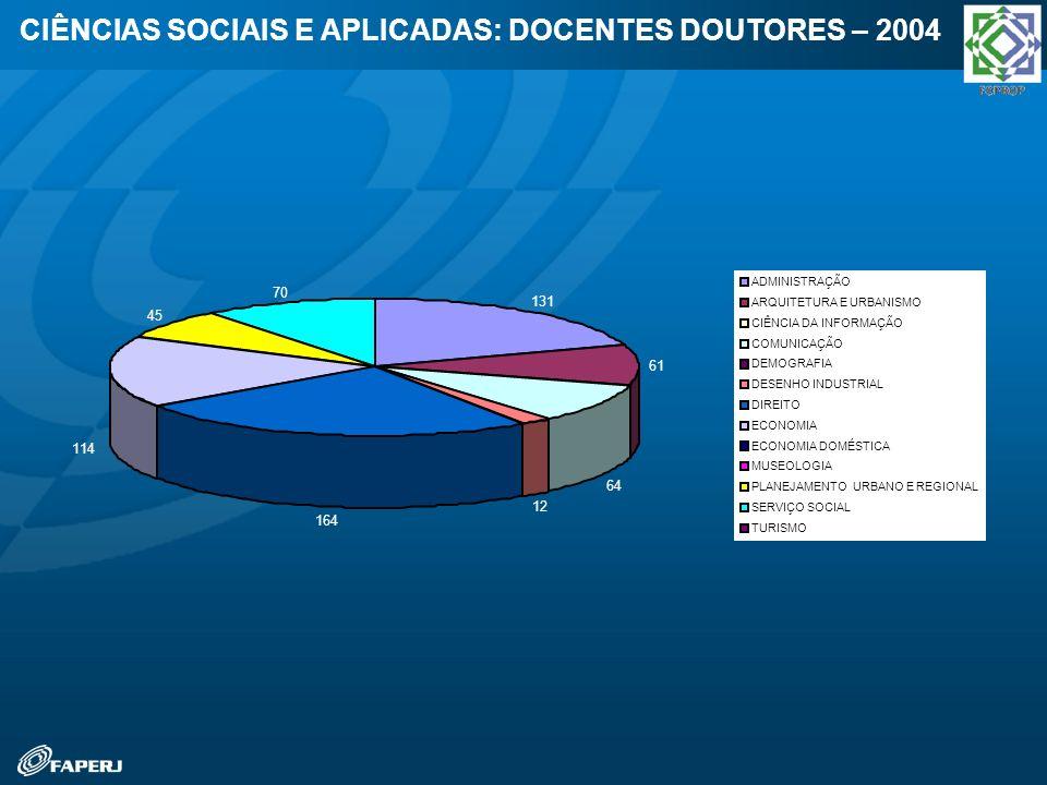 CIÊNCIAS SOCIAIS E APLICADAS: DOCENTES DOUTORES – 2004