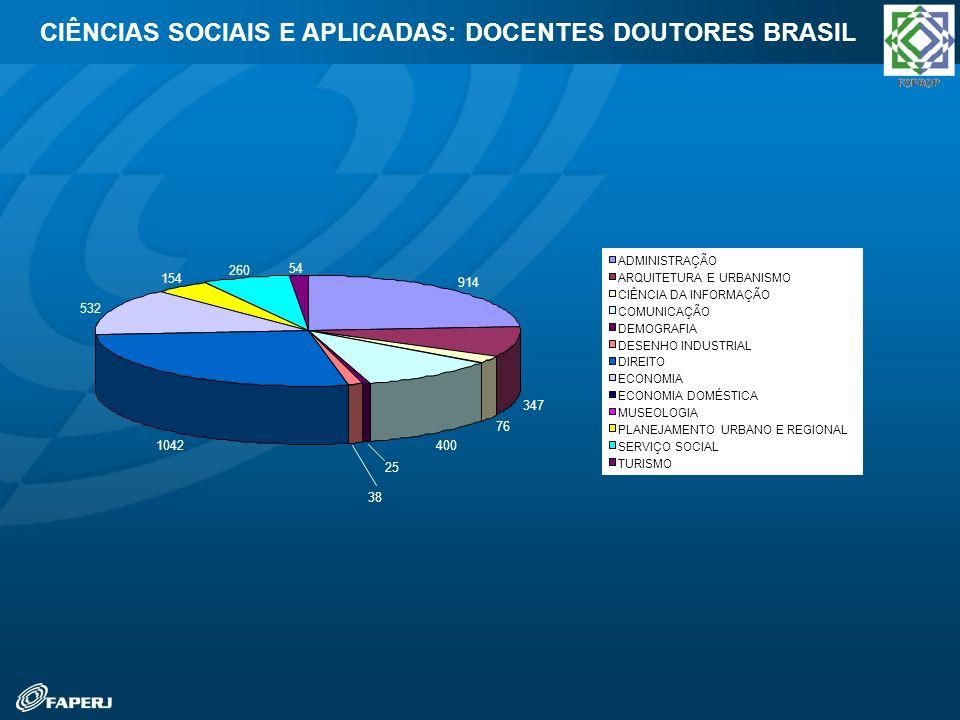 CIÊNCIAS SOCIAIS E APLICADAS: DOCENTES DOUTORES BRASIL