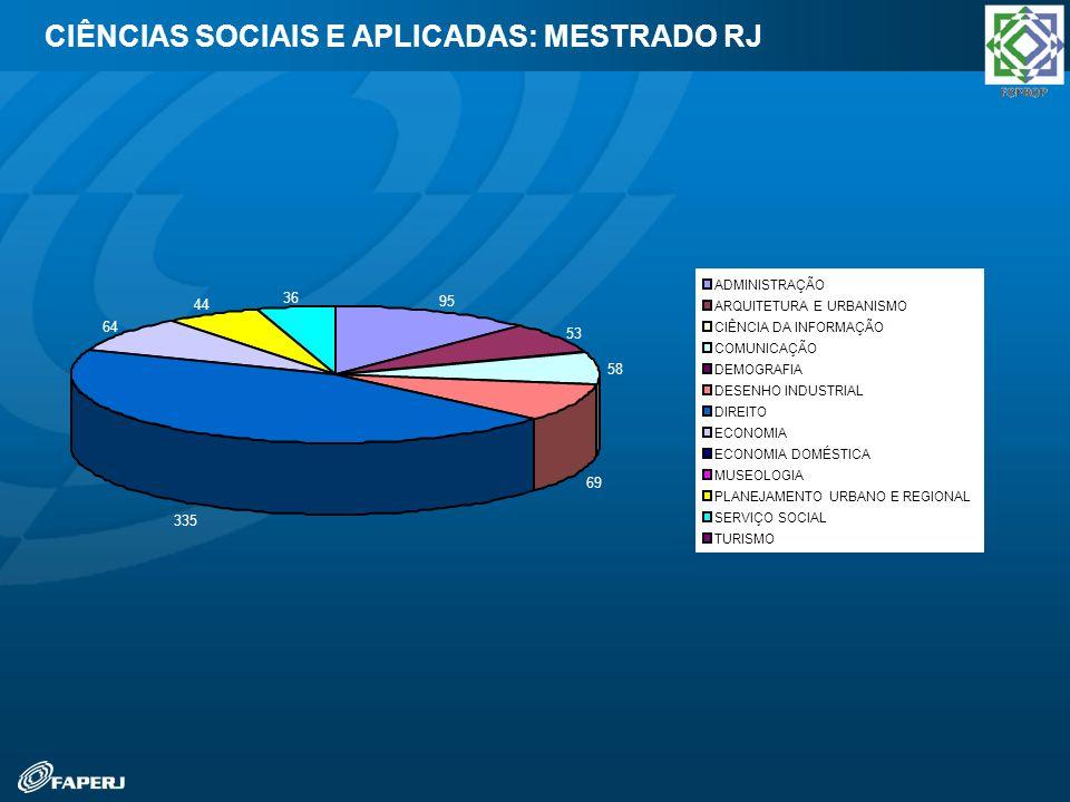 CIÊNCIAS SOCIAIS E APLICADAS: MESTRADO RJ