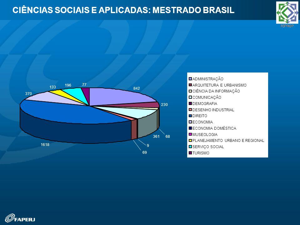 CIÊNCIAS SOCIAIS E APLICADAS: MESTRADO BRASIL
