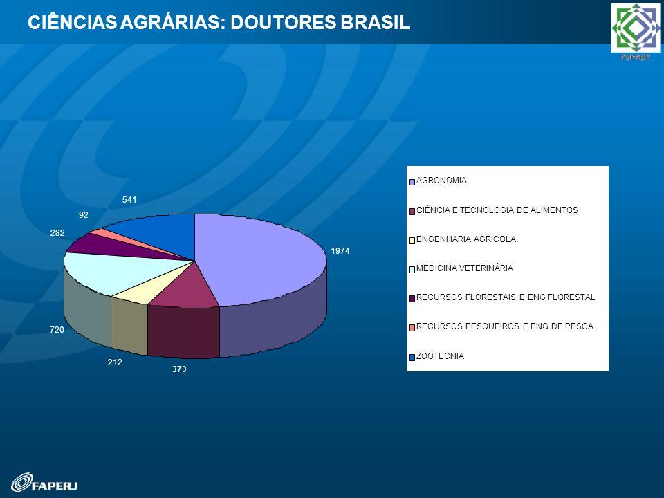 CIÊNCIAS AGRÁRIAS: DOUTORES BRASIL