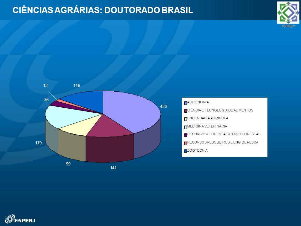CIÊNCIAS AGRÁRIAS: DOUTORADO BRASIL