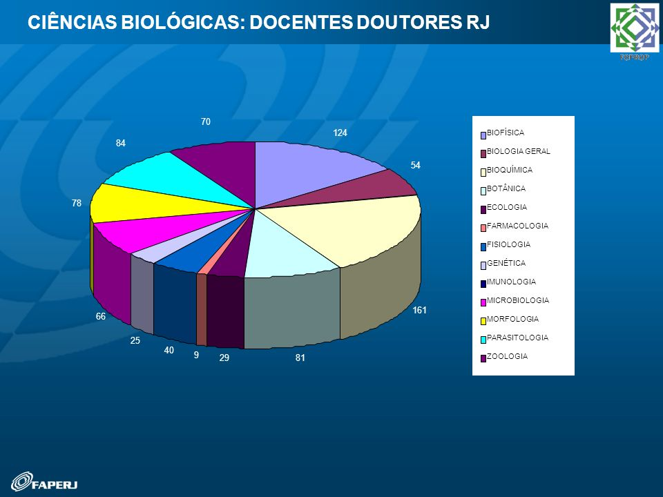 CIÊNCIAS BIOLÓGICAS: DOCENTES DOUTORES RJ