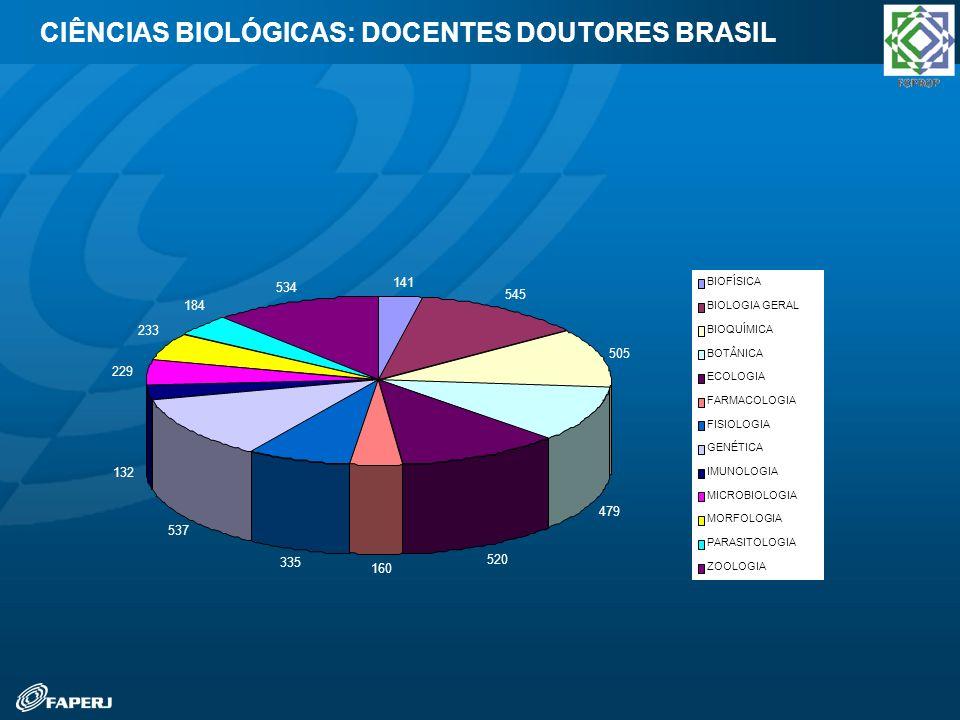 CIÊNCIAS BIOLÓGICAS: DOCENTES DOUTORES BRASIL