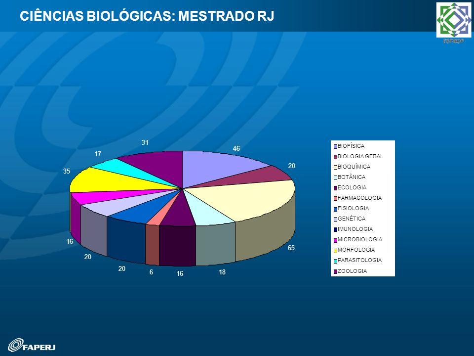 CIÊNCIAS BIOLÓGICAS: MESTRADO RJ
