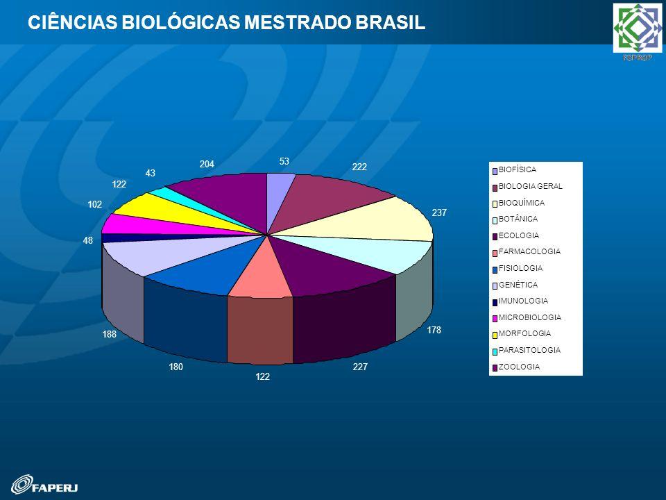 CIÊNCIAS BIOLÓGICAS MESTRADO BRASIL