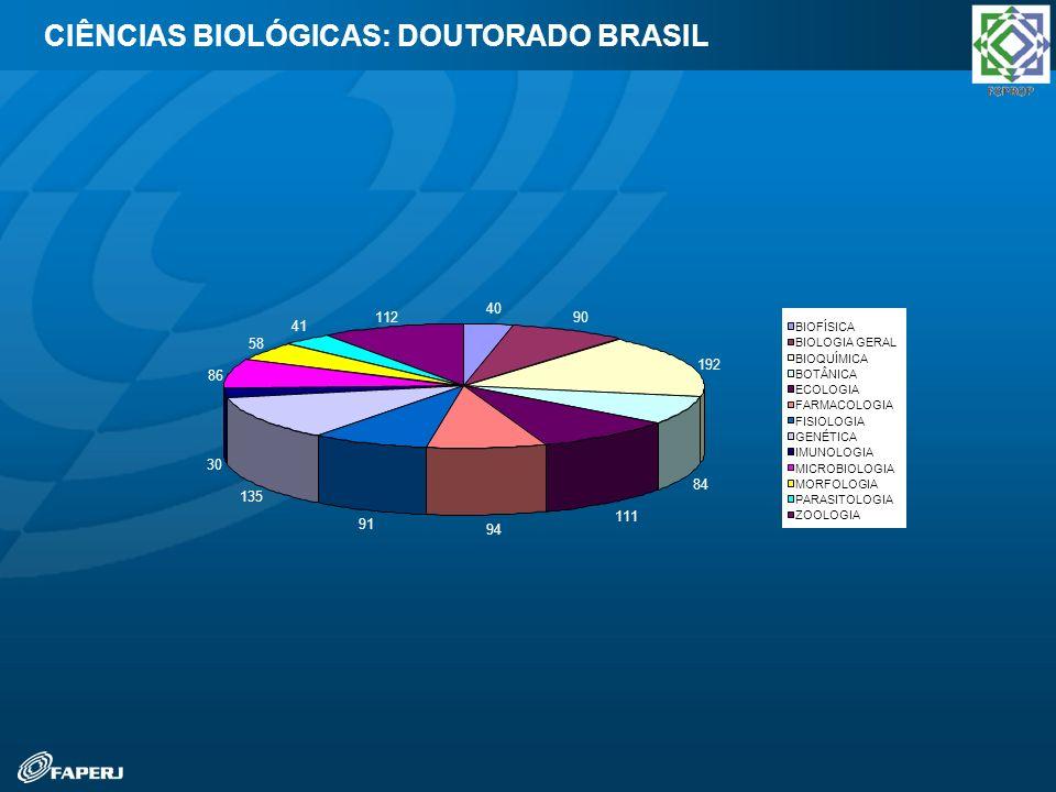CIÊNCIAS BIOLÓGICAS: DOUTORADO BRASIL
