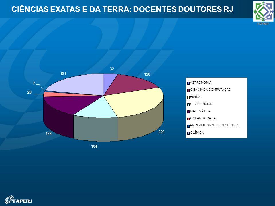 CIÊNCIAS EXATAS E DA TERRA: DOCENTES DOUTORES RJ