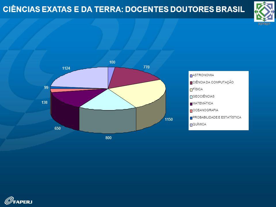 CIÊNCIAS EXATAS E DA TERRA: DOCENTES DOUTORES BRASIL