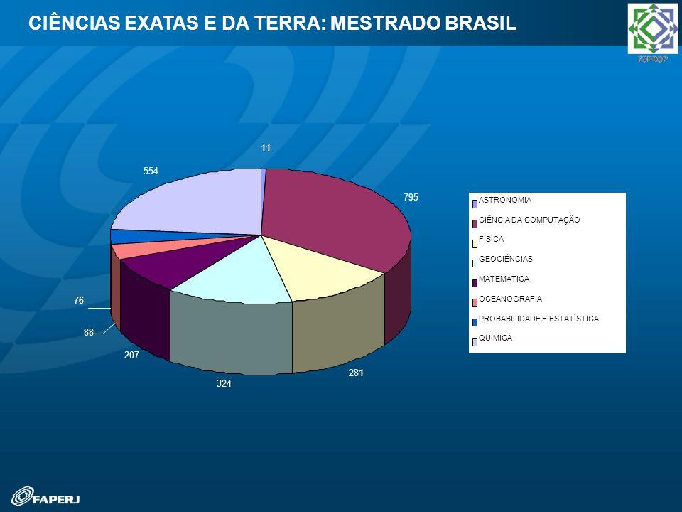 CIÊNCIAS EXATAS E DA TERRA: MESTRADO BRASIL