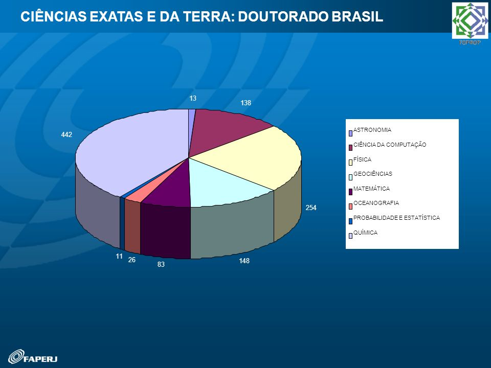 CIÊNCIAS EXATAS E DA TERRA: DOUTORADO BRASIL