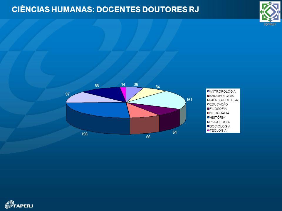 CIÊNCIAS HUMANAS: DOCENTES DOUTORES RJ
