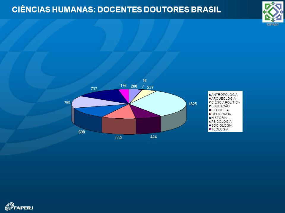 CIÊNCIAS HUMANAS: DOCENTES DOUTORES BRASIL