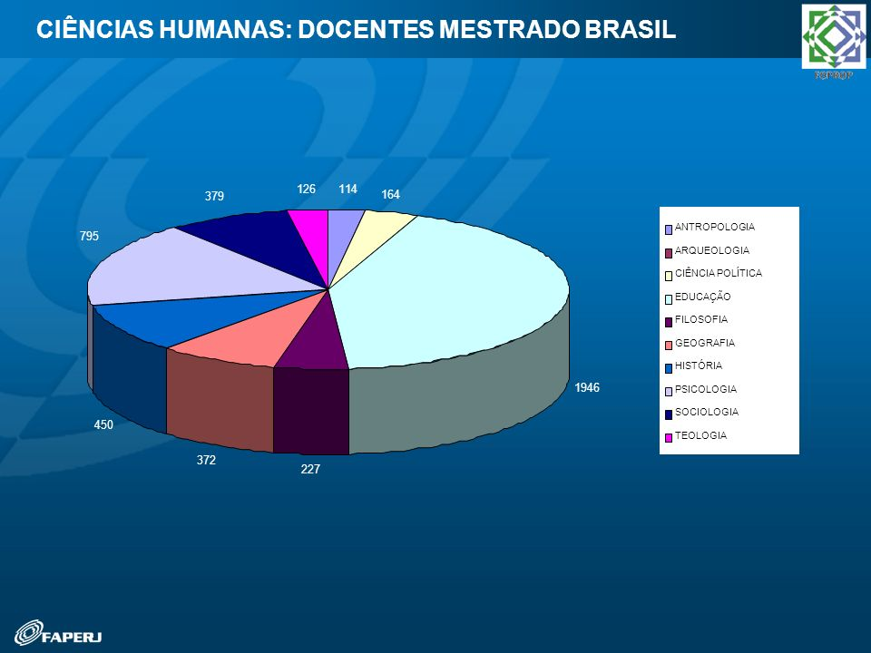 CIÊNCIAS HUMANAS: DOCENTES MESTRADO BRASIL