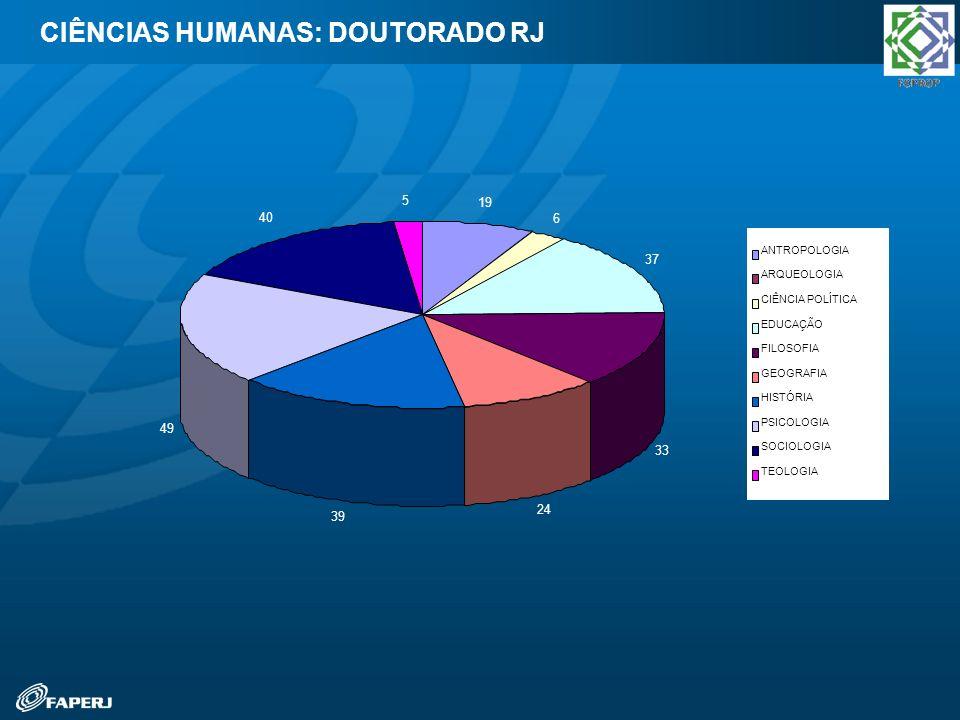 CIÊNCIAS HUMANAS: DOUTORADO RJ