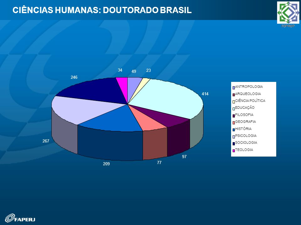 CIÊNCIAS HUMANAS: DOUTORADO BRASIL