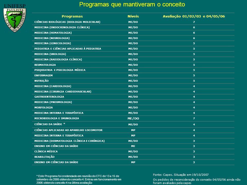 Programas que mantiveram o conceito