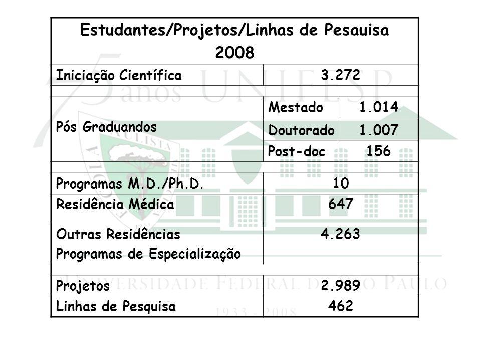 Estudantes/Projetos/Linhas de Pesauisa