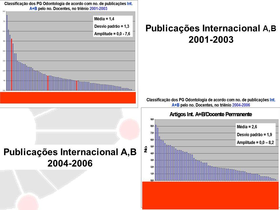 Publicações Internacional A,B 2001-2003