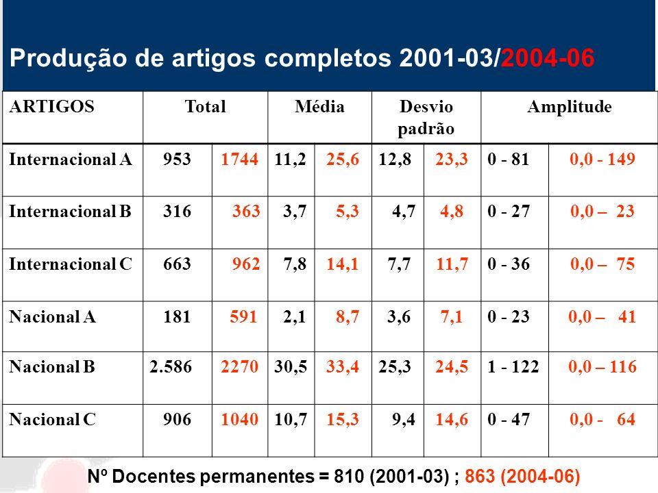 Produção de artigos completos 2001-03/2004-06
