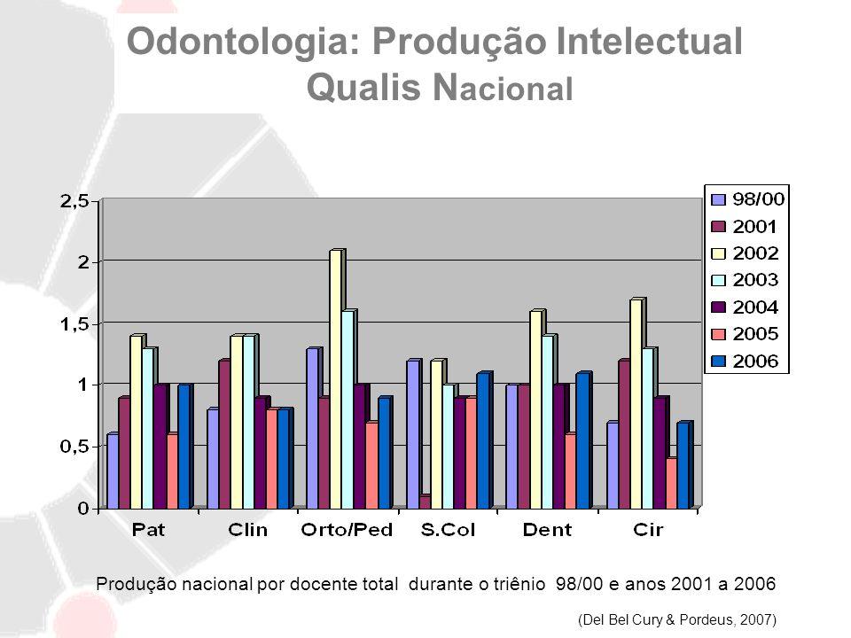 Odontologia: Produção Intelectual