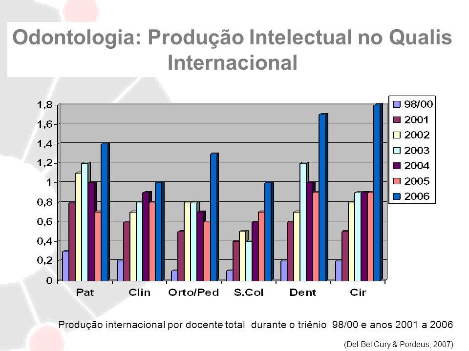 Odontologia: Produção Intelectual no Qualis Internacional