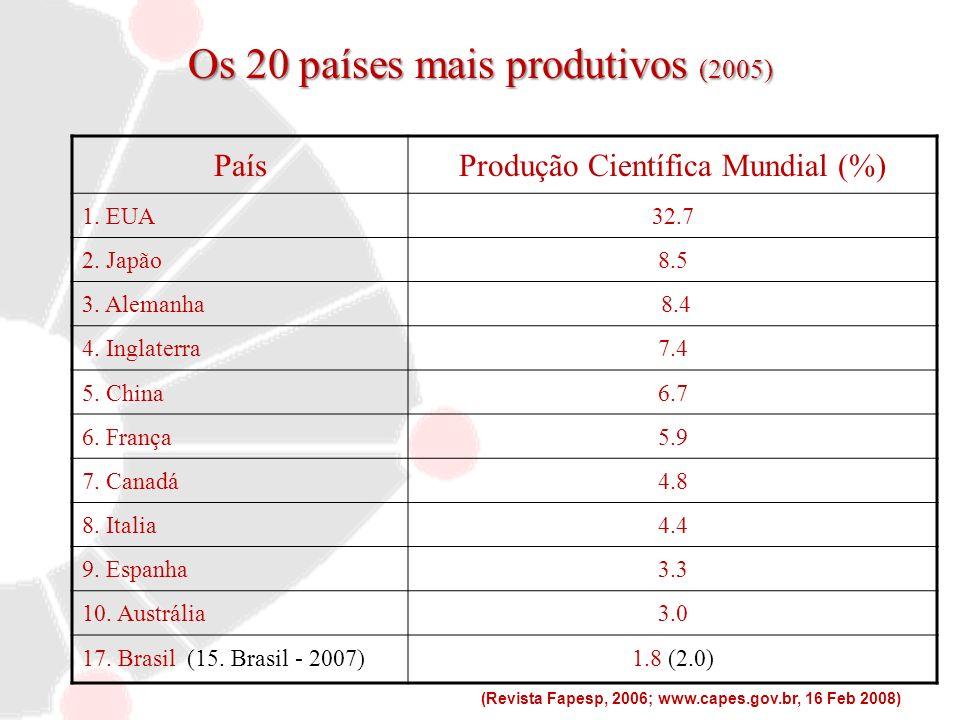 Os 20 países mais produtivos (2005)