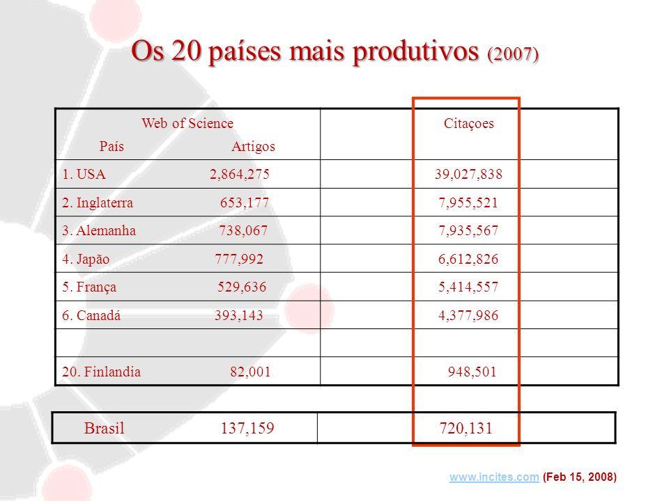 Os 20 países mais produtivos (2007)