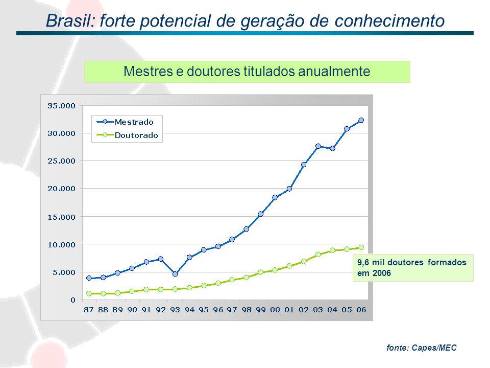 Brasil: forte potencial de geração de conhecimento