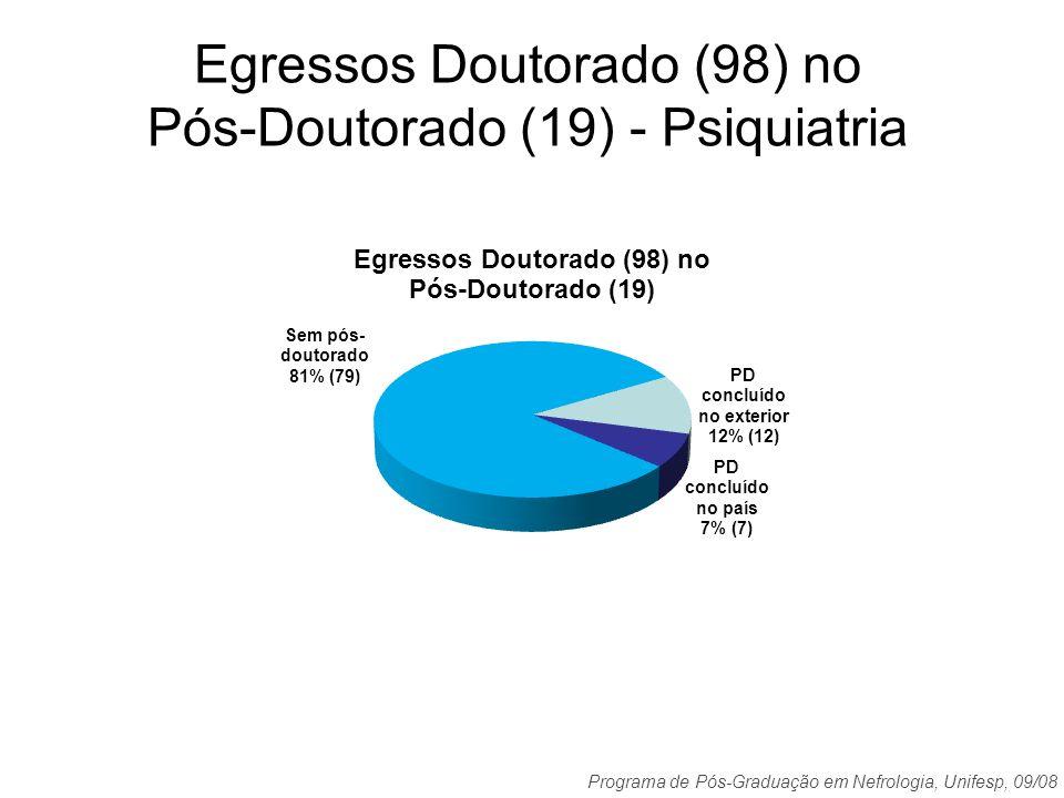 Egressos Doutorado (98) no Pós-Doutorado (19) - Psiquiatria