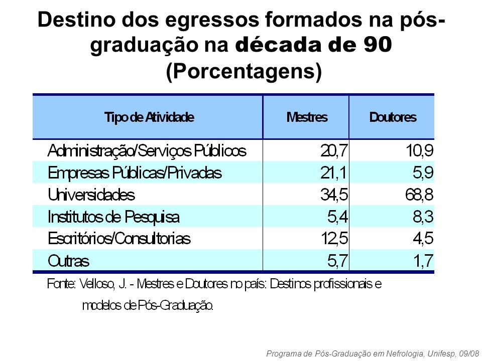 Destino dos egressos formados na pós-graduação na década de 90 (Porcentagens)