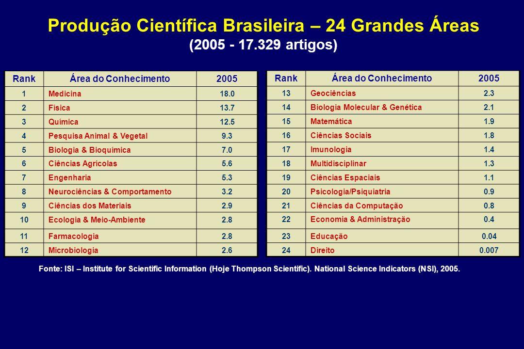 Produção Científica Brasileira – 24 Grandes Áreas