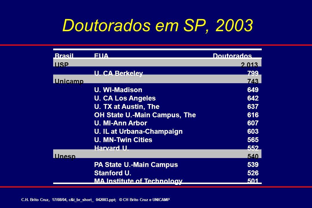 Doutorados em SP, 2003 Brasil EUA Doutorados USP 2.013 U. CA Berkeley