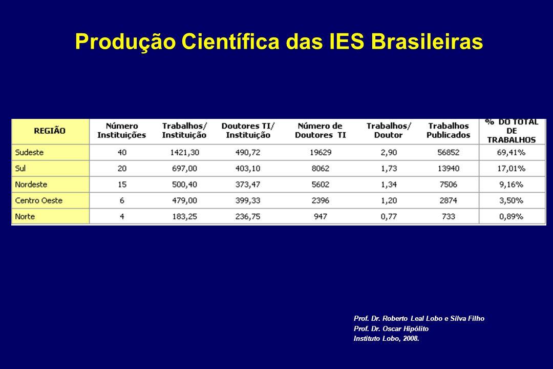 Produção Científica das IES Brasileiras