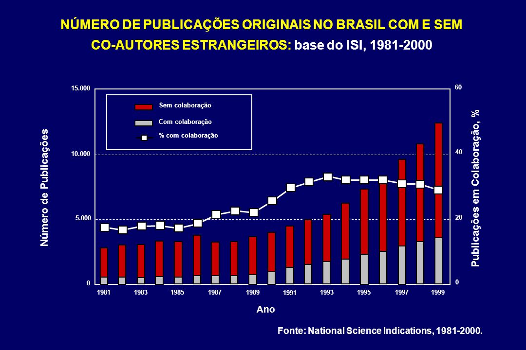 NÚMERO DE PUBLICAÇÕES ORIGINAIS NO BRASIL COM E SEM