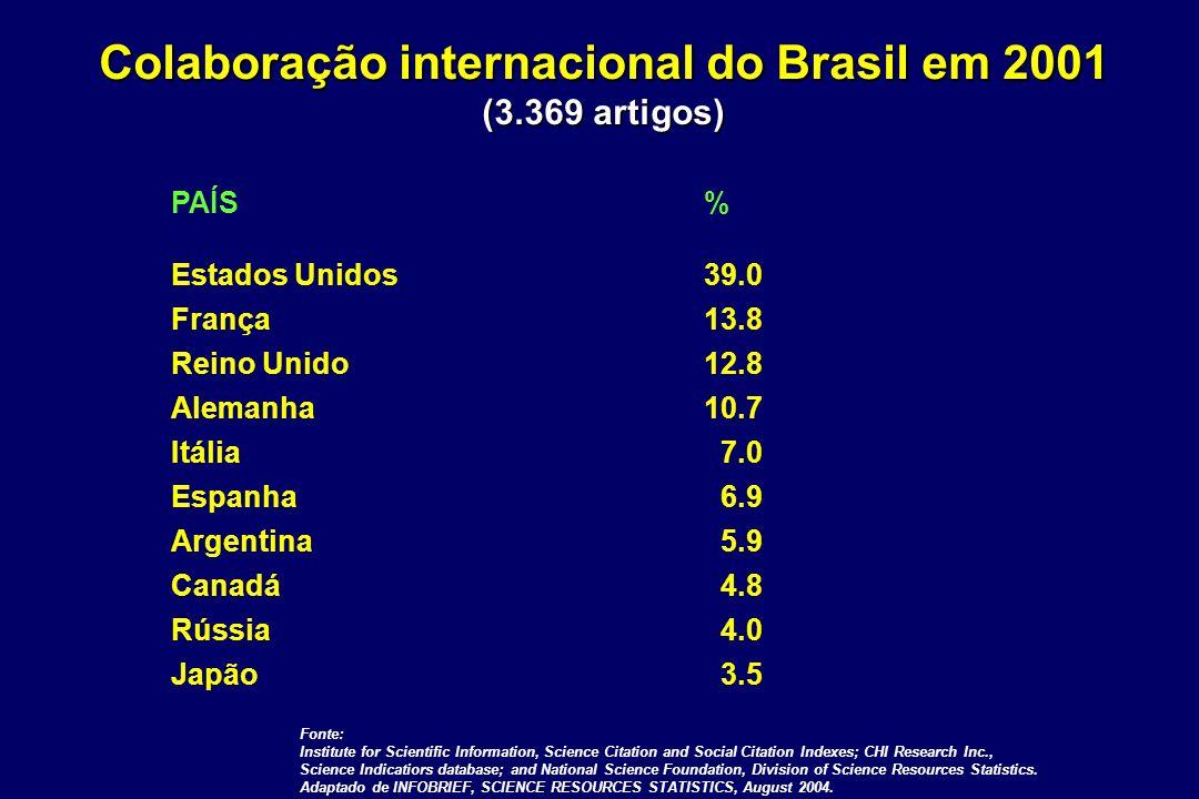Colaboração internacional do Brasil em 2001 (3.369 artigos)