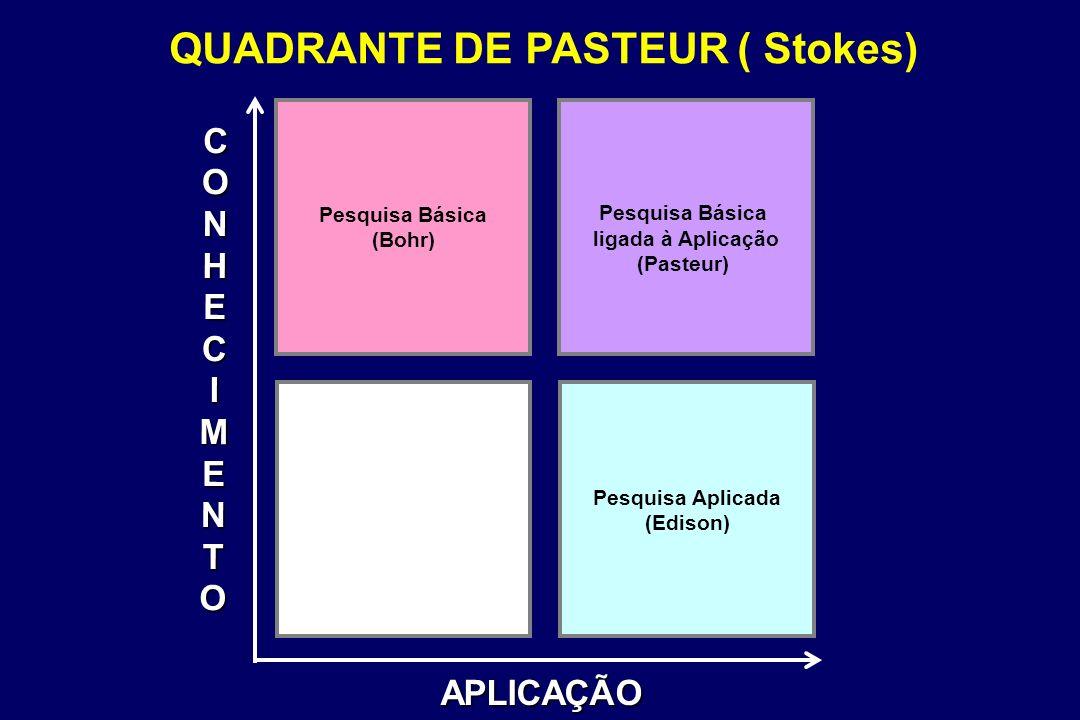 QUADRANTE DE PASTEUR ( Stokes)