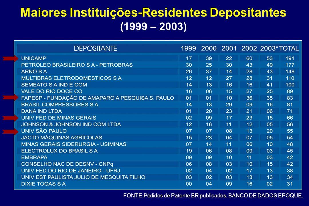 Maiores Instituições-Residentes Depositantes