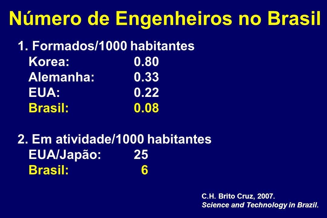 Número de Engenheiros no Brasil