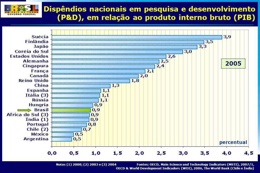 Dispêndios nacionais em pesquisa e desenvolvimento (P&D), em relação ao produto interno bruto (PIB)