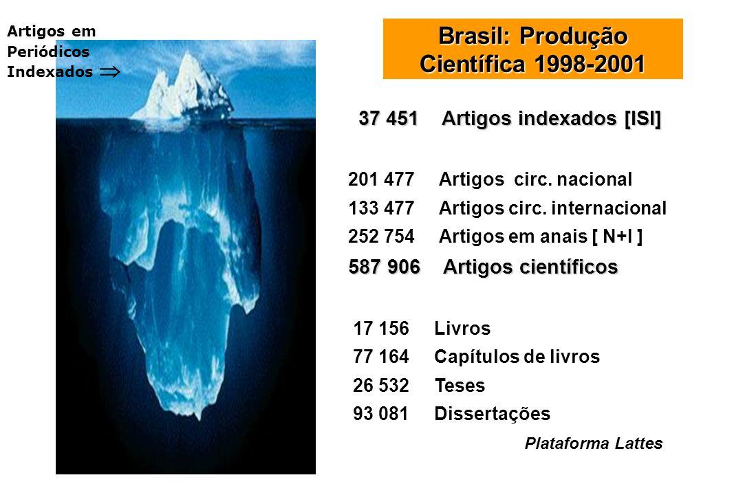 Brasil: Produção Científica 1998-2001