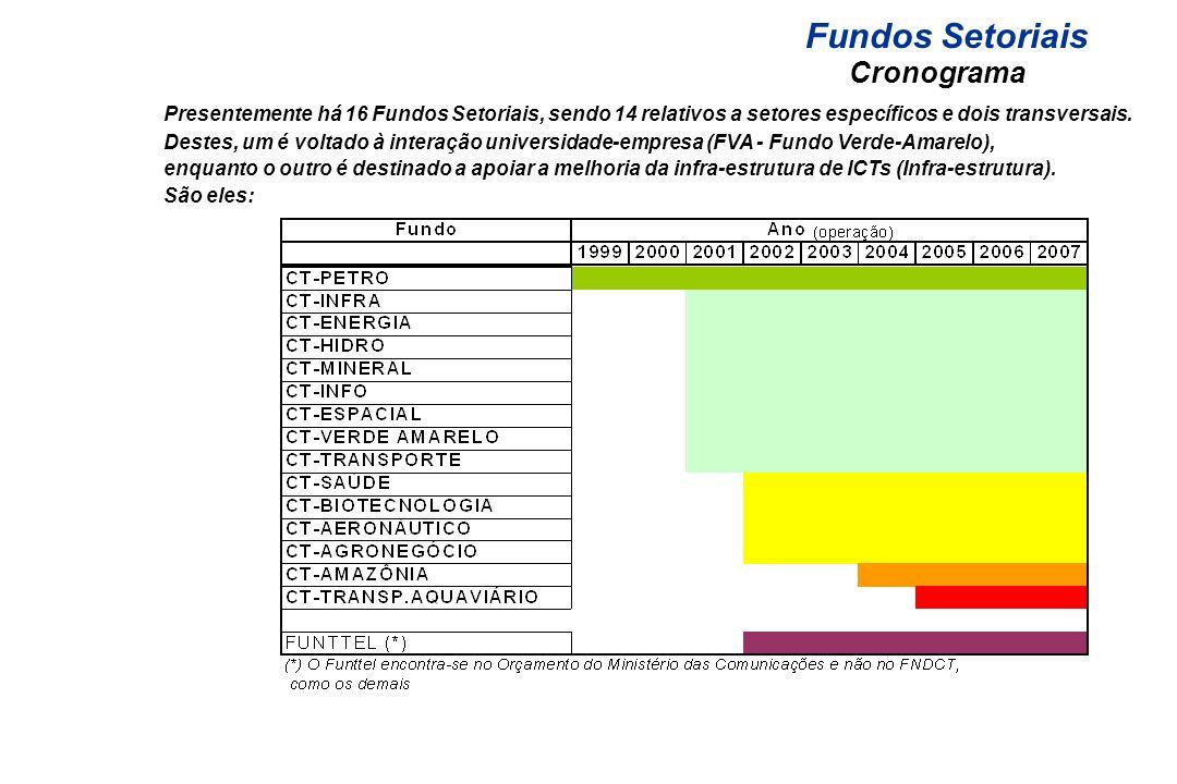 Fundos Setoriais Cronograma